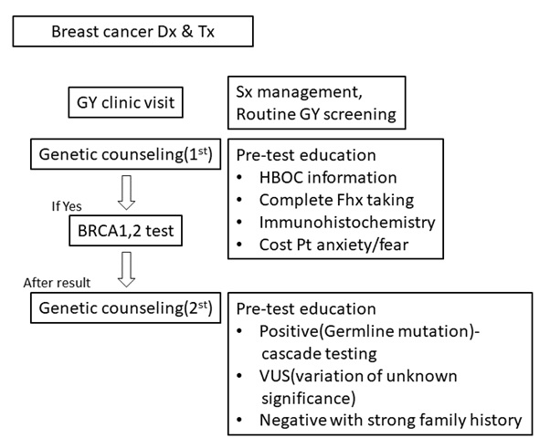 Emerging Role of Gynecologic Oncologist as BRCA Mutation Counselor for Breast Cancer Patients