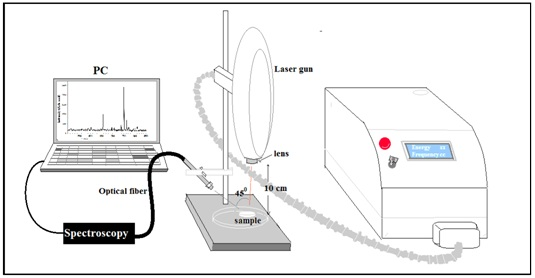 The Influence of Nd: YAG Laser Energy on Plasma Characteristics Produced on Si: Al Alloy Target in Atmosphere Pressure