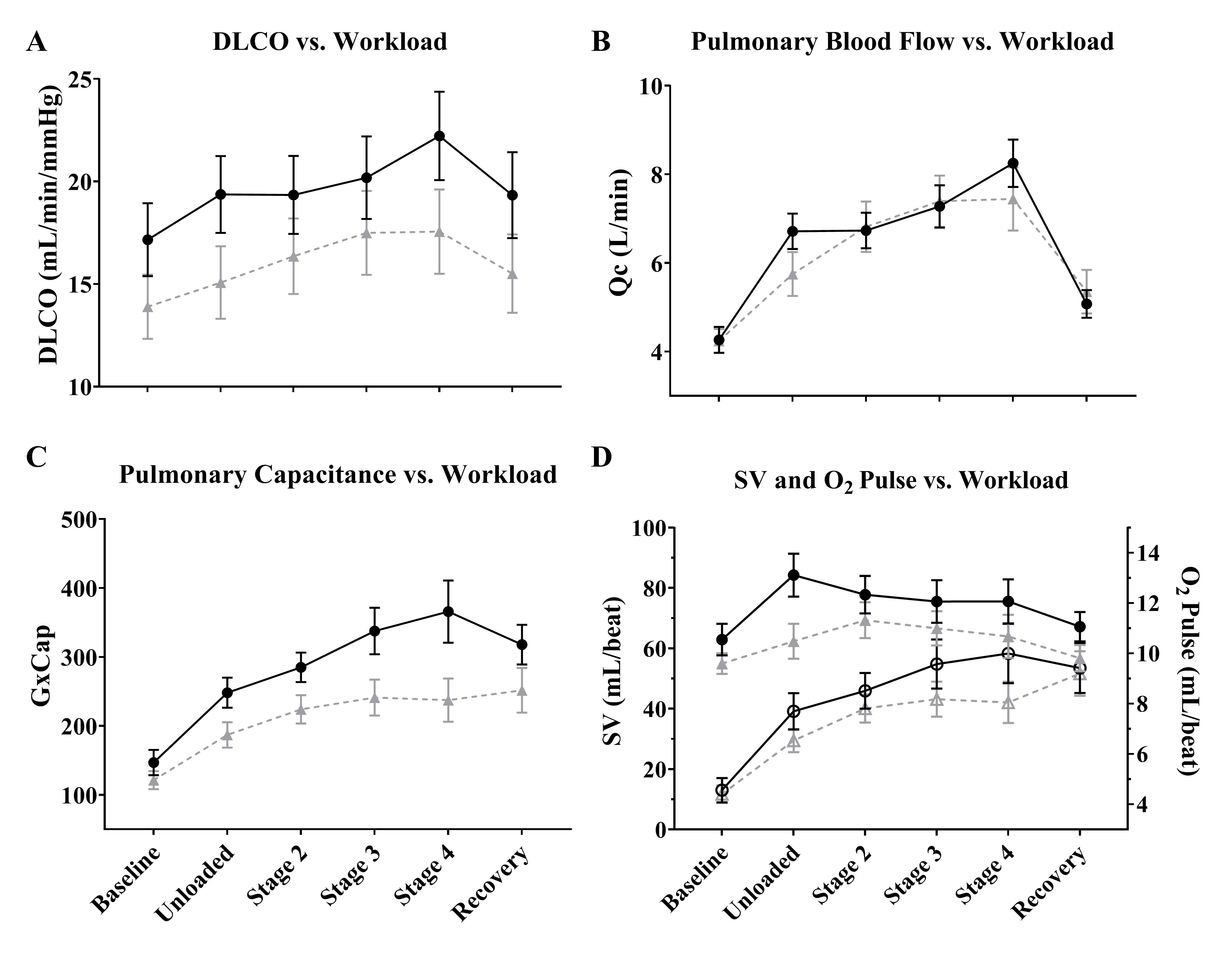 Alveolar-Capillary Recruitment: The Relationship of Diffusion Capacity of the Lungs for Carbon Monoxide to Pulmonary Blood Flow in Response to Exercise in PAH Patients