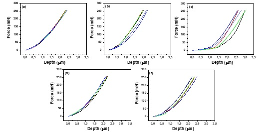 The Influence of Aging Treatment on the Microstructural and Mechanical Behavior by Ultra-Micro Hardness Tester in Ni-Rich NiTi Alloy