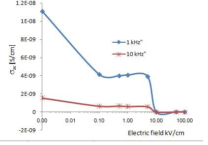 Modification of Polyethylene-Based Cable Insulation Material