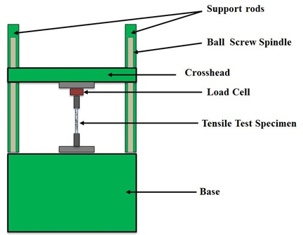 The Process of Maintenance and Assessment of The Universal Testing Material Machine H50KS